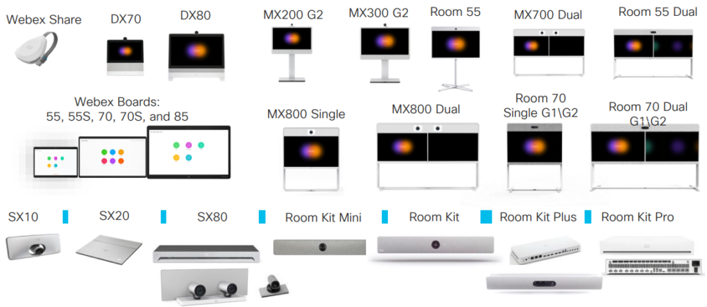 Cisco Webex Meetings Devices that can be cloud registered