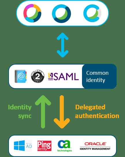 Webex Common Identity Diagram